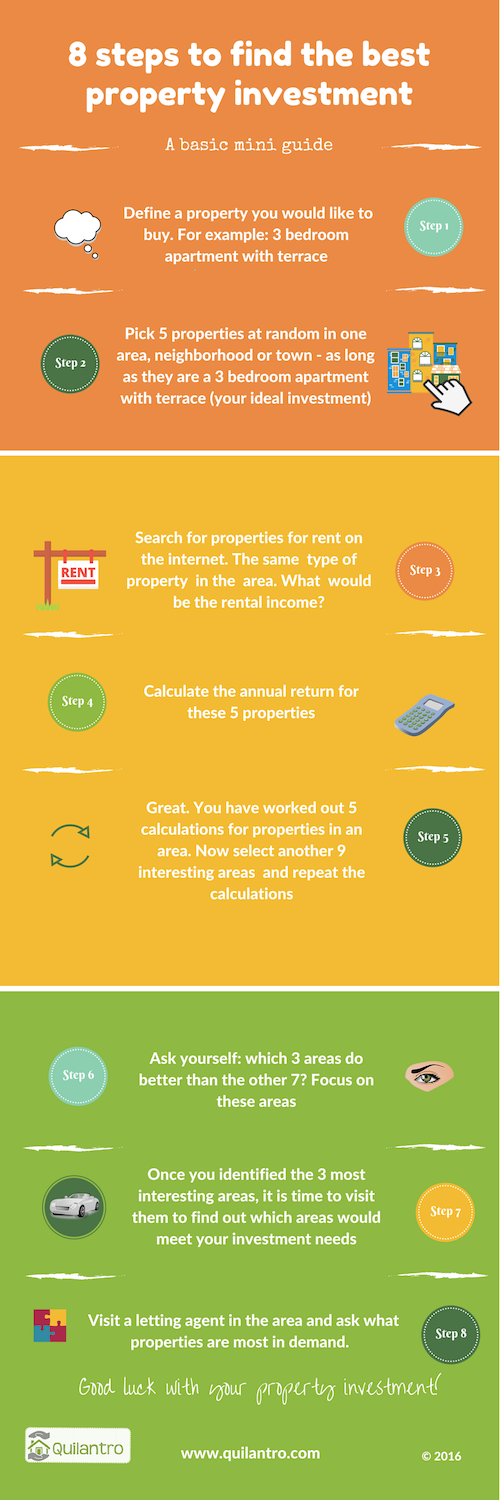 8 basic steps to find the best property investment