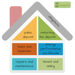 Rights and obligations of landlords under Spanish rental law - part 2